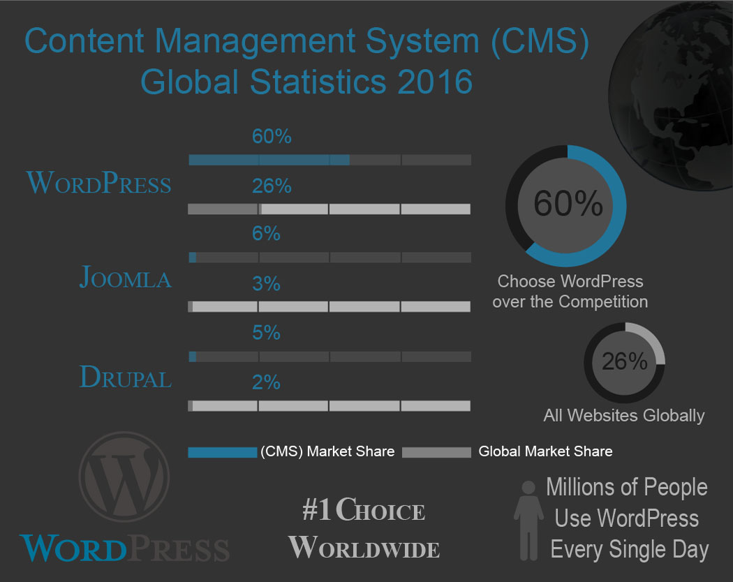 wordpress user statistics 2016 info graphic